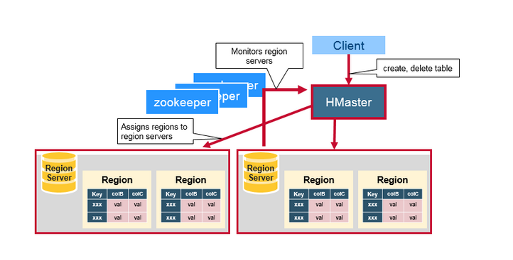 Redis Cluster Totology HBase Architecture