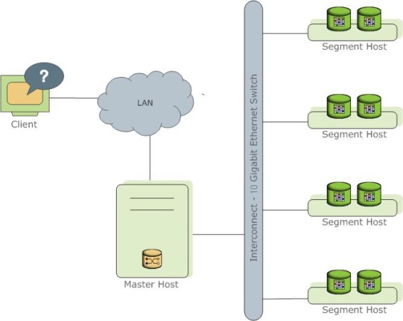 Redis Cluster Totology Greenplum Architecture