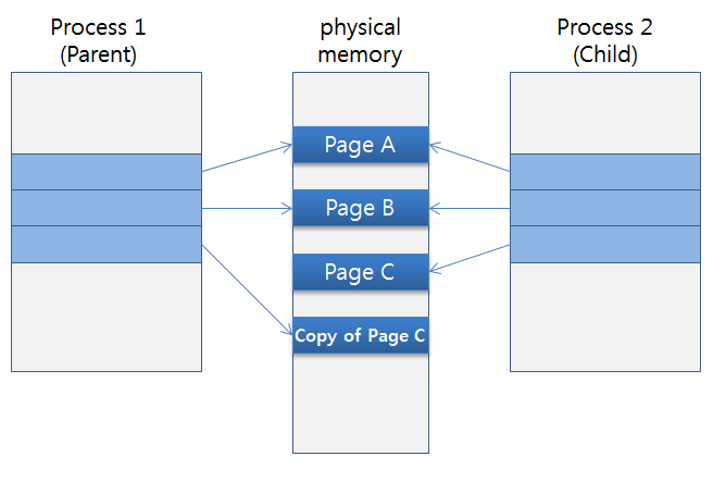 Copy-on-Write After parent process modifies page C