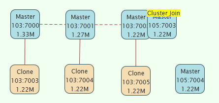 Cluster Expand 3: add node