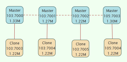 Cluster Expand 8: Replication Completed